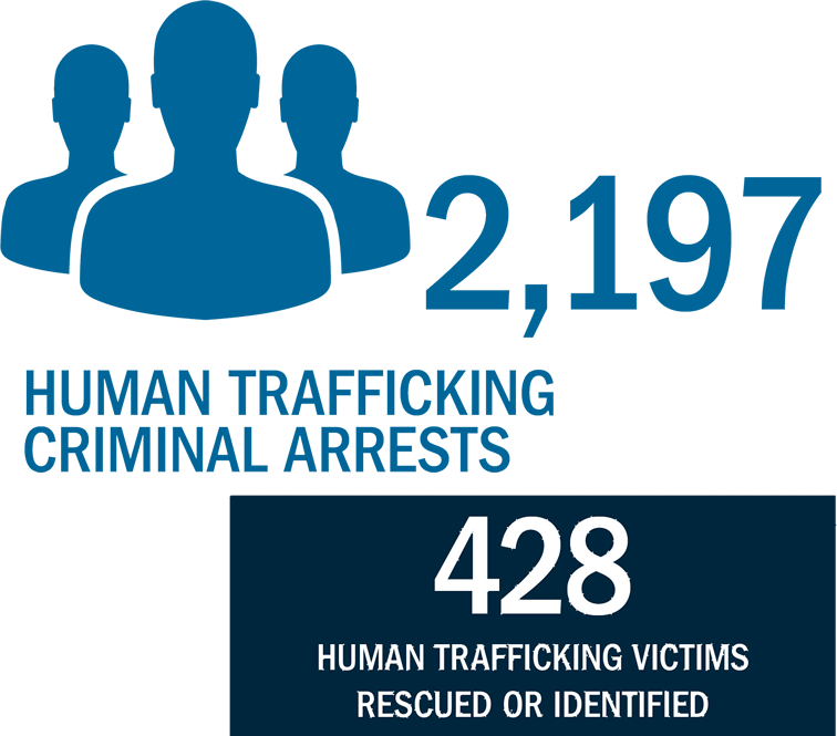 Human Trafficking Criminal Arrests