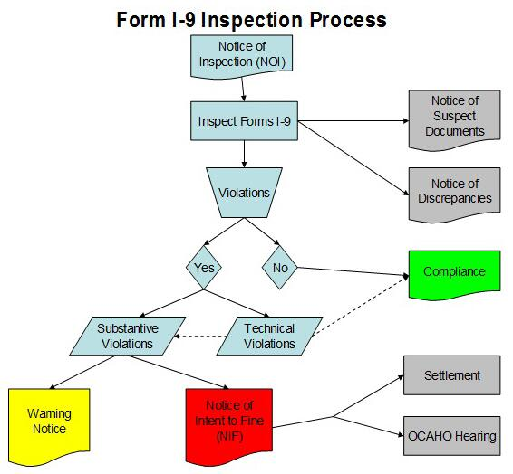 Form I-9 Inspection Process