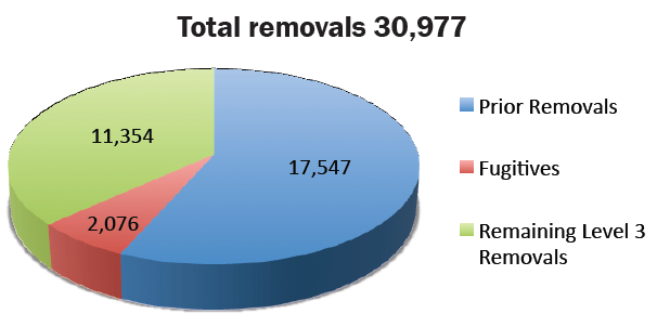 FY 2013 Level 3 Interior Removals