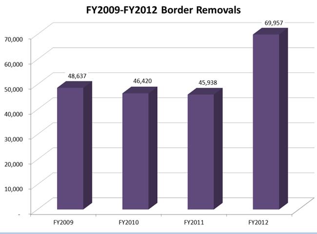 FY 2009 - FY 2012 Border Removals