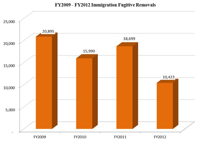 FY 2009 - FY 2012 Immigration Fugitive Removals