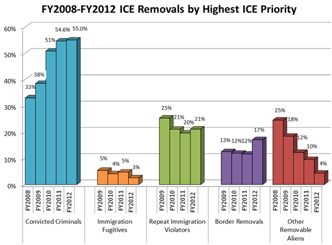 http://www.ice.gov/images/removal-statistics/removals-highest-priority.png