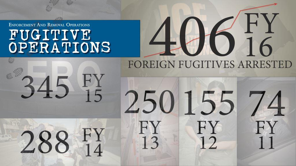 Infographic 1 for 2016 ERO Fugitive Operations
