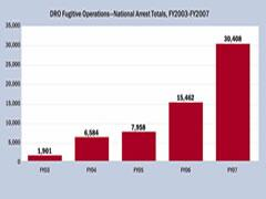 NFOP, with significant assistance from the FOSC, reduces the nation's fugitive alien population for the first time