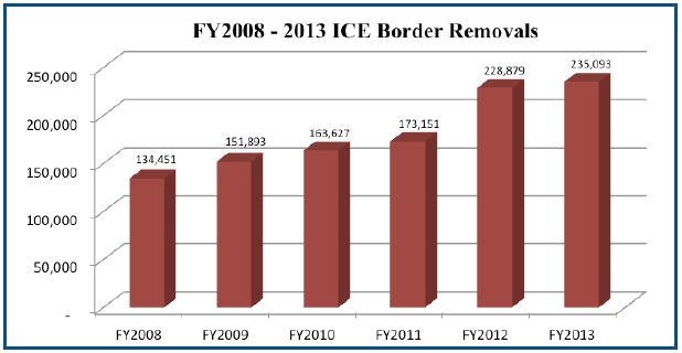 FY2008-FY2013 ICE Border Removals