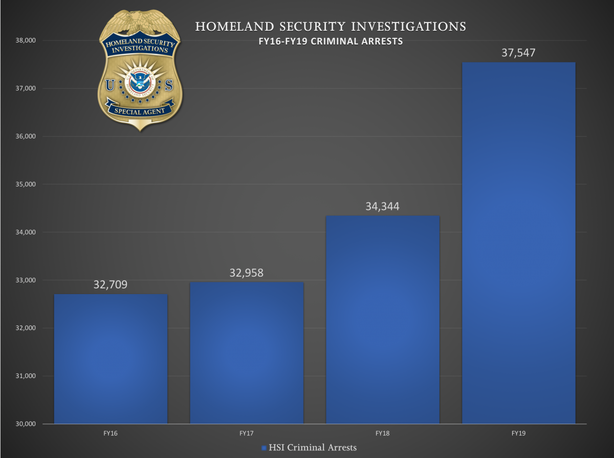 HSI FY16-FY19 Criminal Arrests