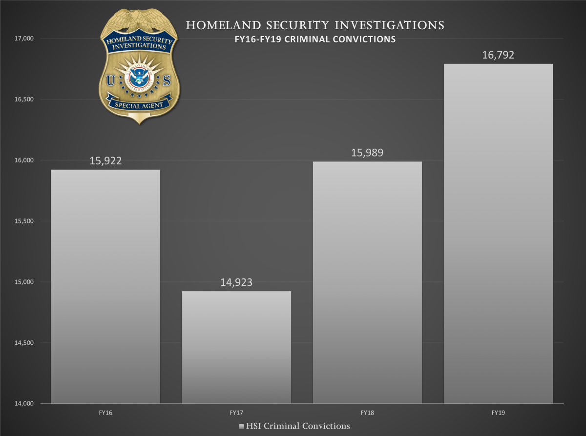 HSI FY16-FY19 Criminal Convictions
