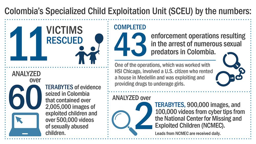 Colombia's Specialized Child Exploitation Unit (SCEU) by the numbers, as of January 2018