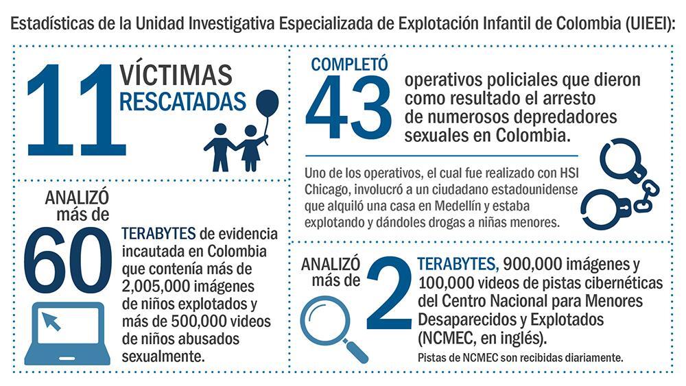 Estadísticas de la Unidad Investigativa Especializada de Explotación Infantil de Colombia (UIEEI), al mes de enero de 2018