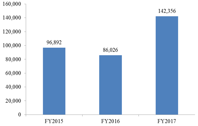 FY2015 – FY2017 ERO Detainers Issued