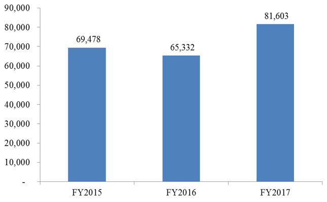 FY2015 – FY2017 ICE Interior Removals