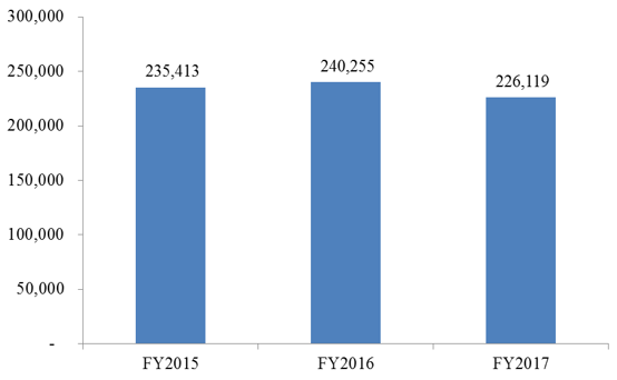 FY2015 – FY2017 ICE Removals