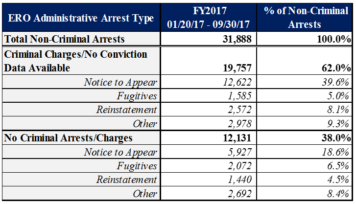 FY2017 ERO Administrative Non-Criminal Arrests by Arrest Type from January 20, 2017 to End of FY