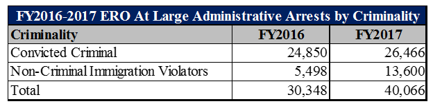 FY2016 and FY2017 ERO Administrative At-Large Arrests by Criminality