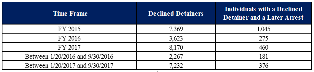 FY2015 – FY2017 Declined Detainers and Subsequent ERO Administrative Arrests
