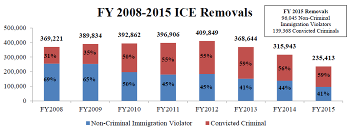 FY2008 - FY2015 ICE Removals