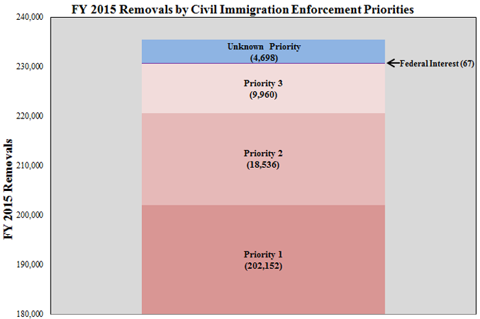 FY2015 Removals by Civil Immigration Enforcement Priorities