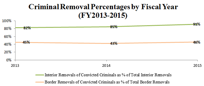 FY2013 - FY2015 Criminal Removal Percentages by Fiscal Year
