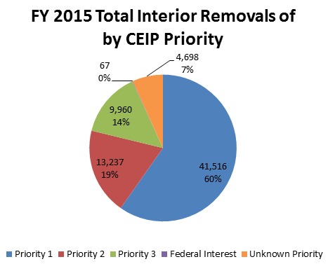 FY2015 Total Interior Removals of CEIP Priority