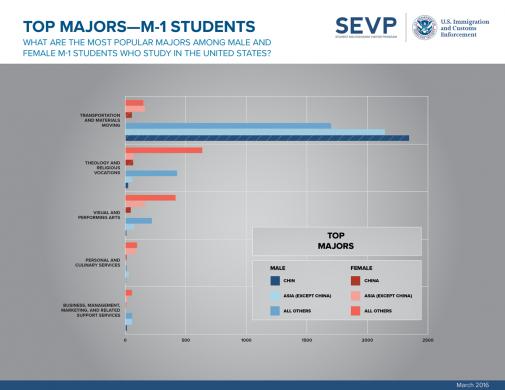 ICE releases quarterly international student data