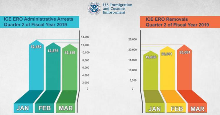 ICE Removals by Arresting Agency: FY2019 Q2 (01/01/2019 - 03/31/2019)