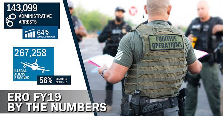 ICE details how border crisis impacted immigration enforcement in FY 2019